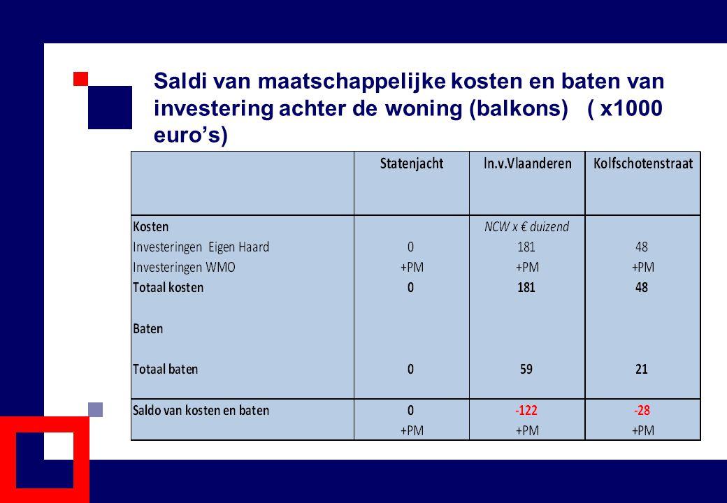 Saldi van maatschappelijke kosten en baten van investering achter de woning (balkons) ( x1000 euro's)