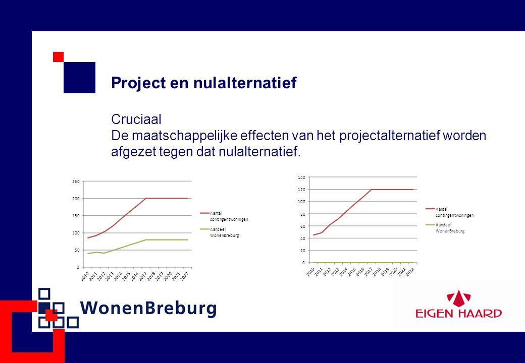 Project en nulalternatief Cruciaal De maatschappelijke effecten van het projectalternatief worden afgezet tegen dat nulalternatief.