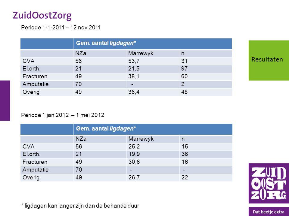 Resultaten Periode 1-1-2011 – 12 nov.2011 Gem. aantal ligdagen* NZa
