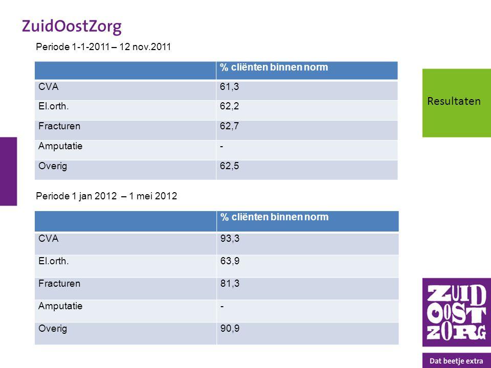Resultaten Periode 1-1-2011 – 12 nov.2011 % cliënten binnen norm CVA