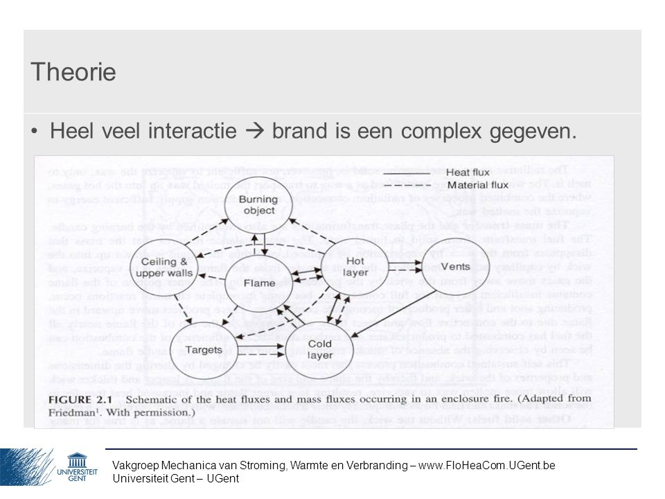 Theorie Heel veel interactie  brand is een complex gegeven.
