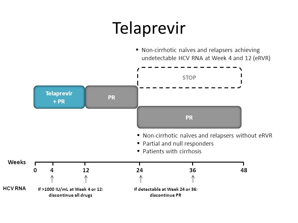 Telaprevir Non-cirrhotic naïves and relapsers achieving undetectable HCV RNA at Week 4 and 12 (eRVR)