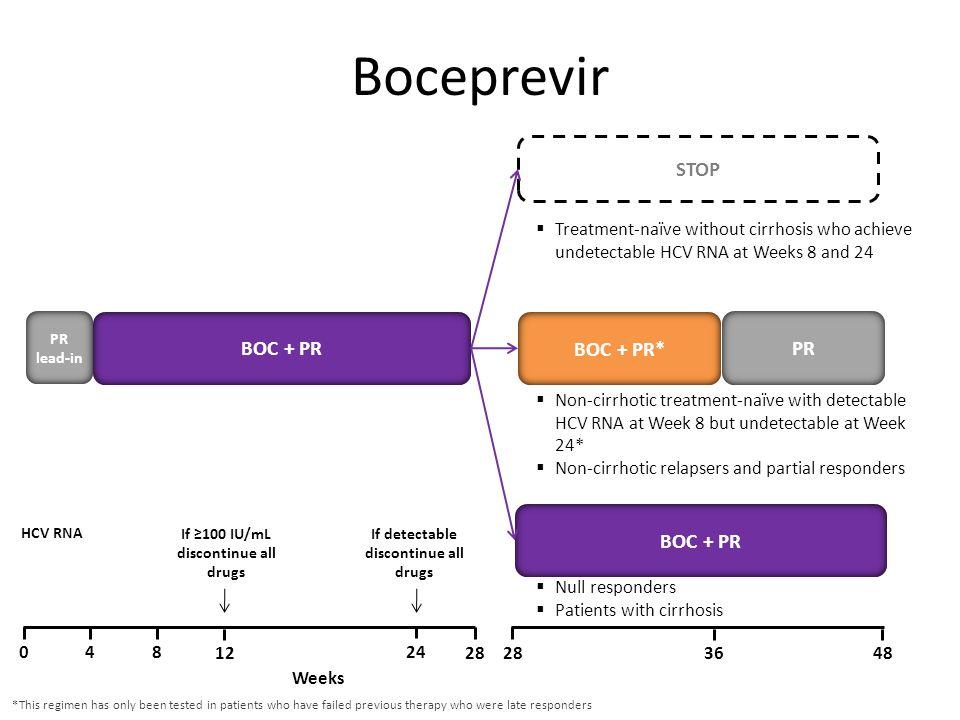 Boceprevir STOP BOC + PR BOC + PR* PR BOC + PR