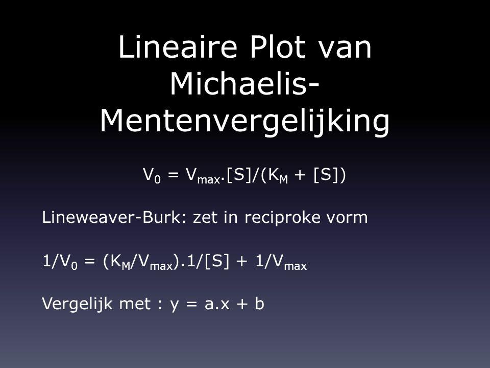 Lineaire Plot van Michaelis-Mentenvergelijking