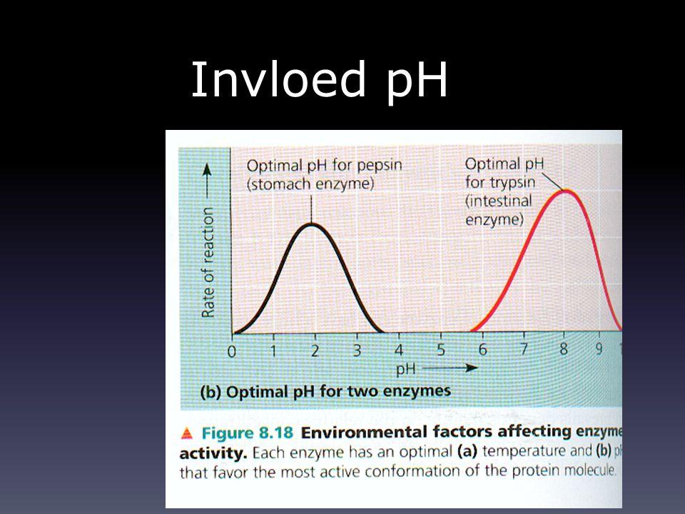 Invloed pH