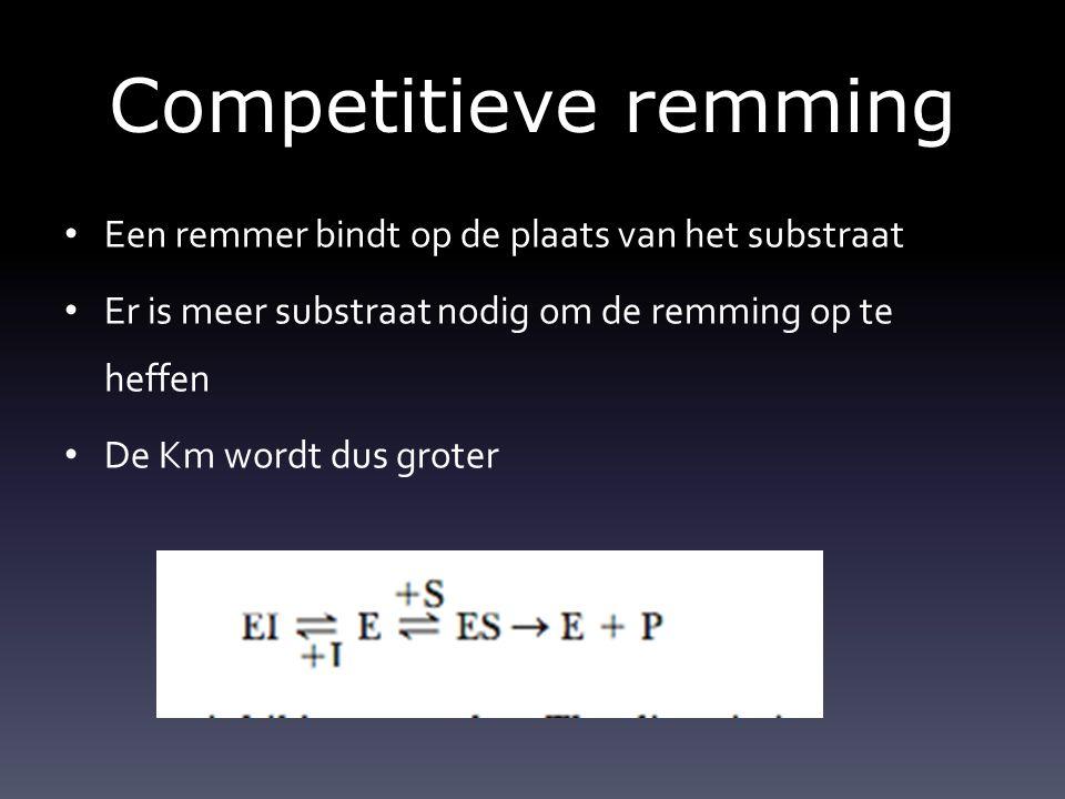 Competitieve remming Een remmer bindt op de plaats van het substraat