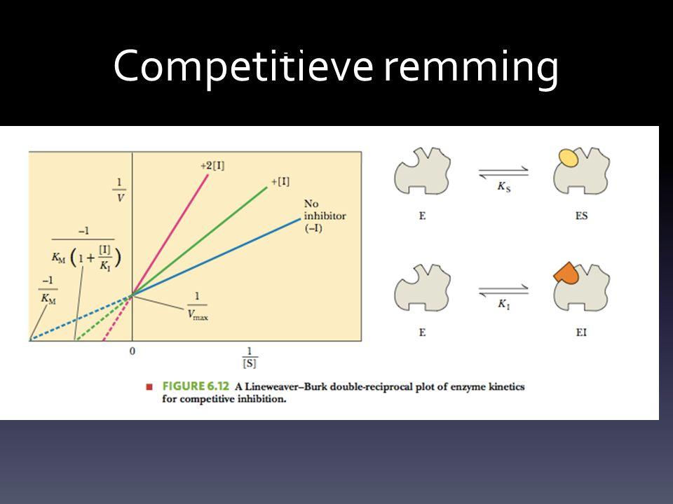 Competitieve remming Competitieve remming