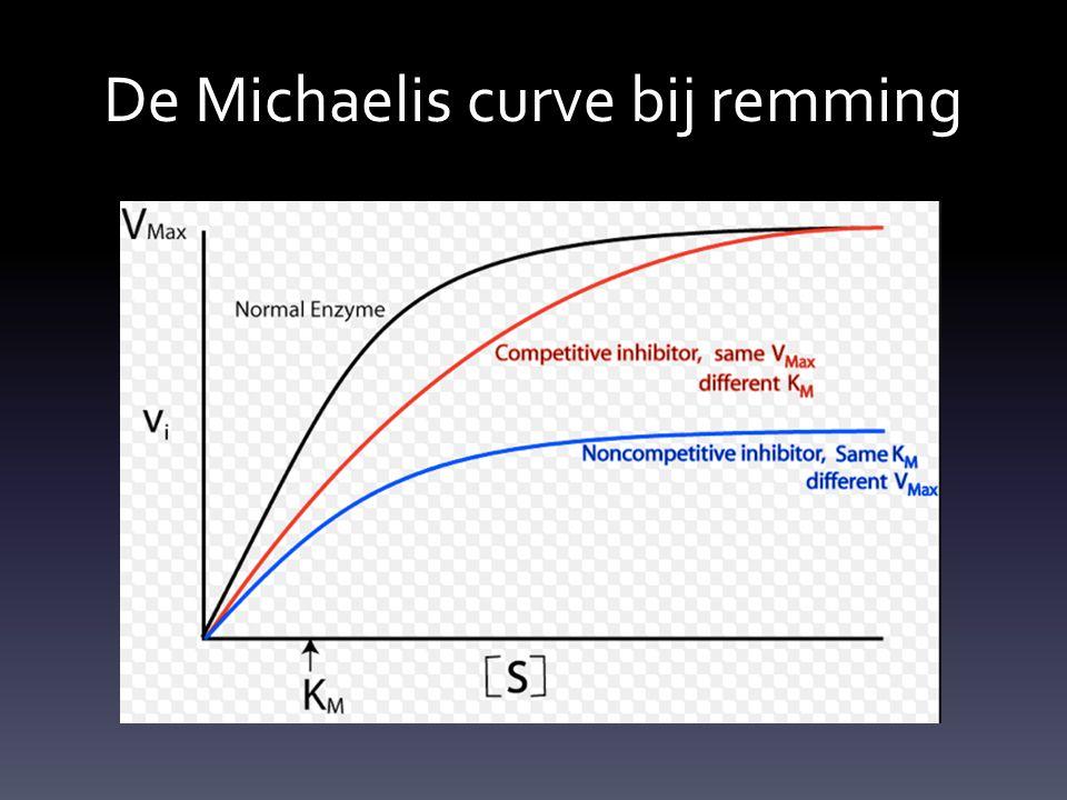 De Michaelis curve bij remming