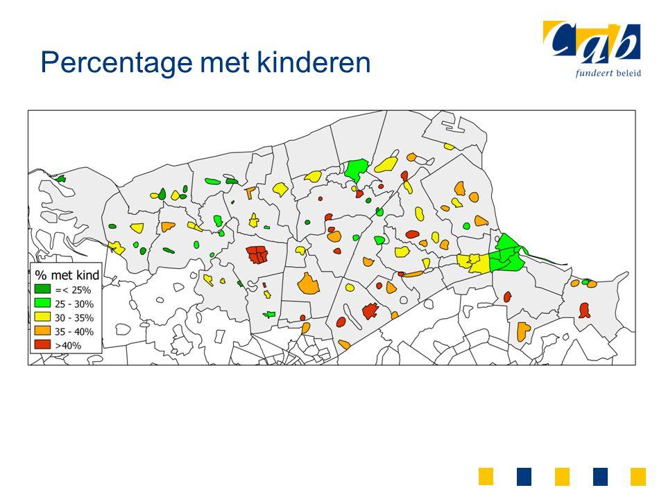 Percentage met kinderen