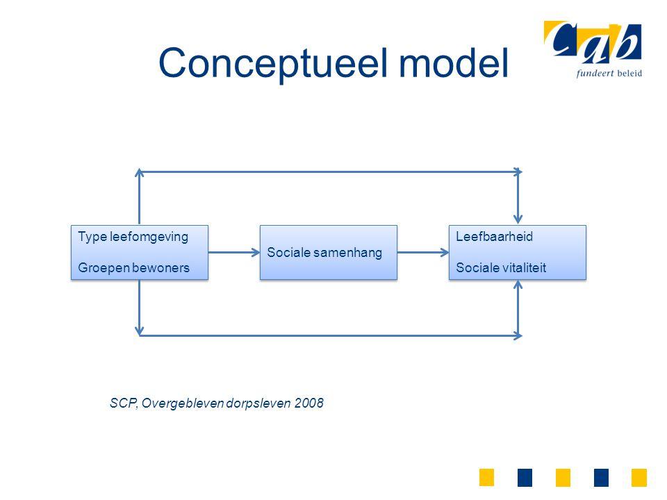 Conceptueel model Type leefomgeving Groepen bewoners Sociale samenhang
