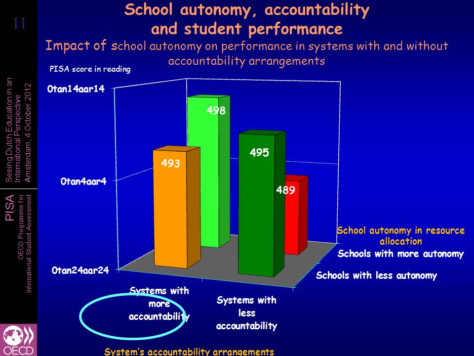 School autonomy, accountability and student performance Impact of school autonomy on performance in systems with and without accountability arrangements