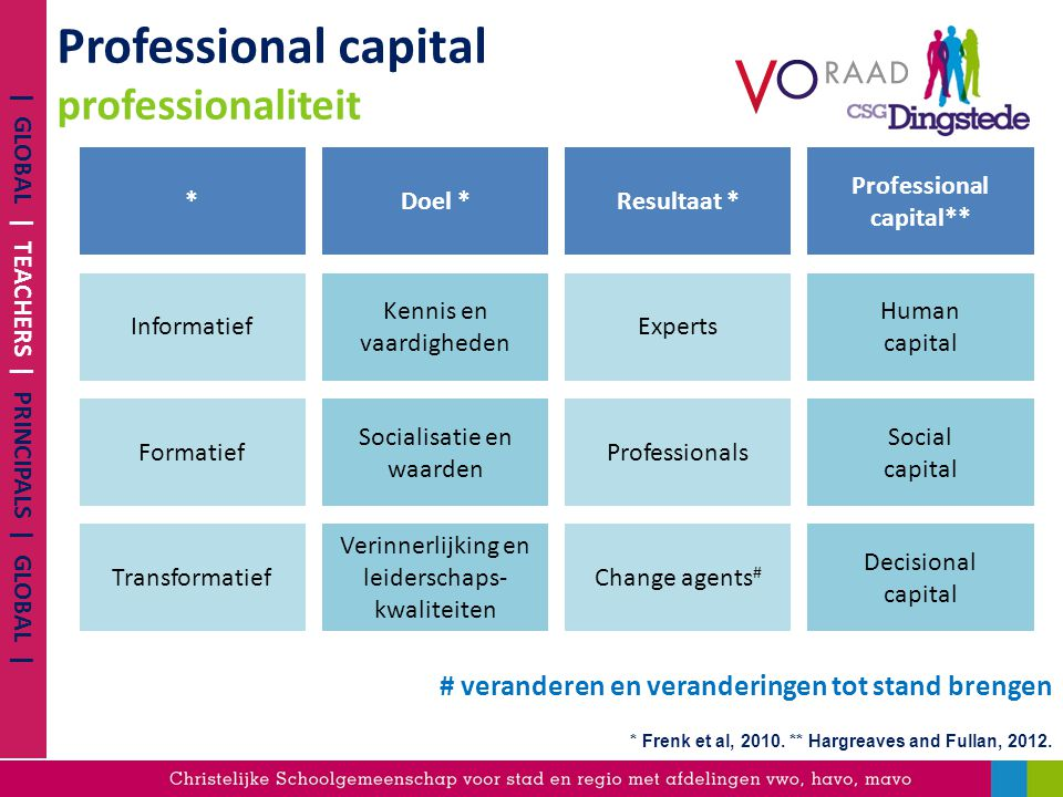 Professional capital professionaliteit