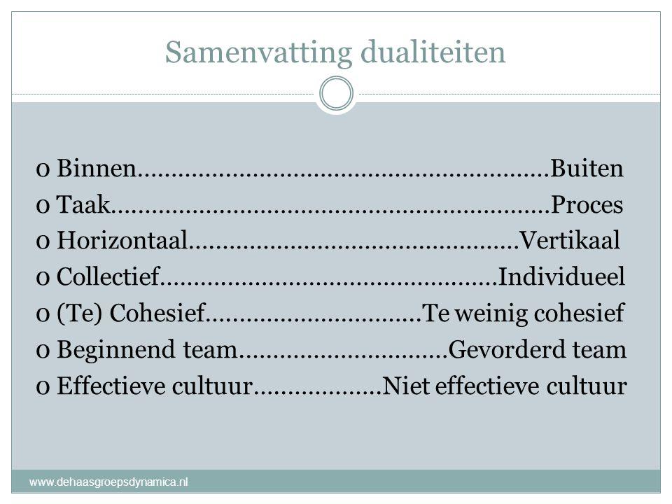 Samenvatting dualiteiten