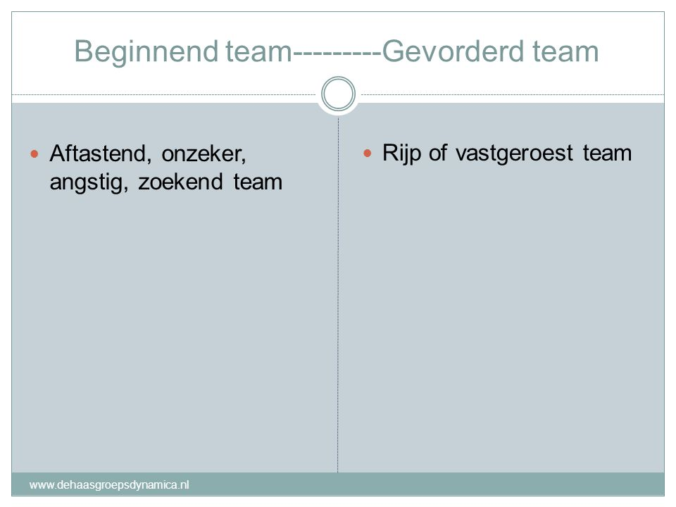 Beginnend team---------Gevorderd team