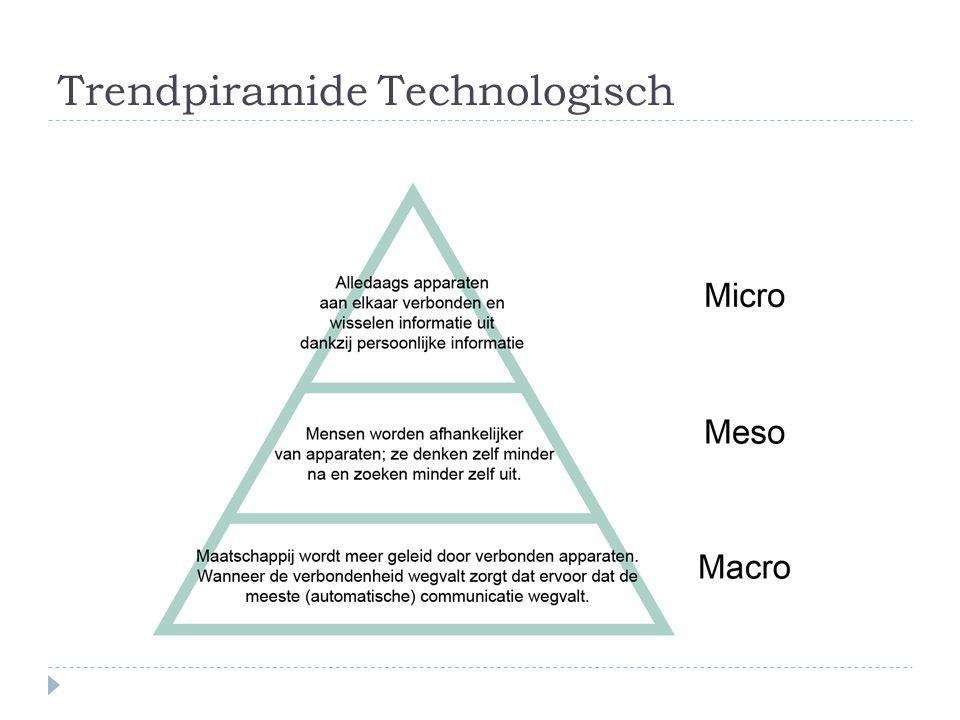 Trendpiramide Technologisch