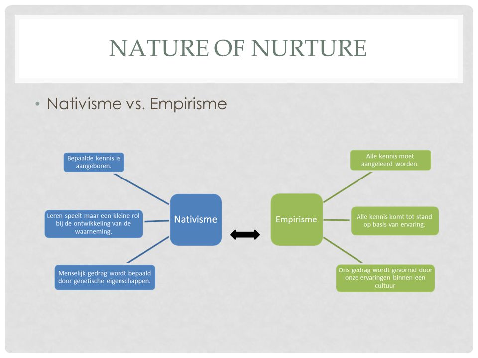 Nature of Nurture Nativisme vs. Empirisme