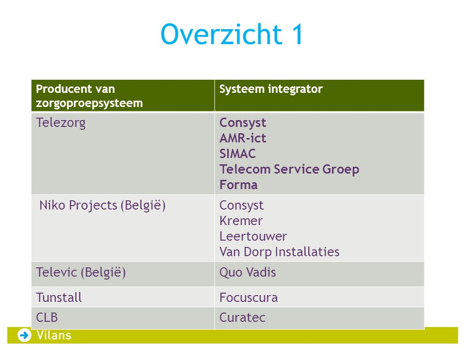 Overzicht 1 Telezorg Consyst AMR-ict SIMAC Telecom Service Groep Forma