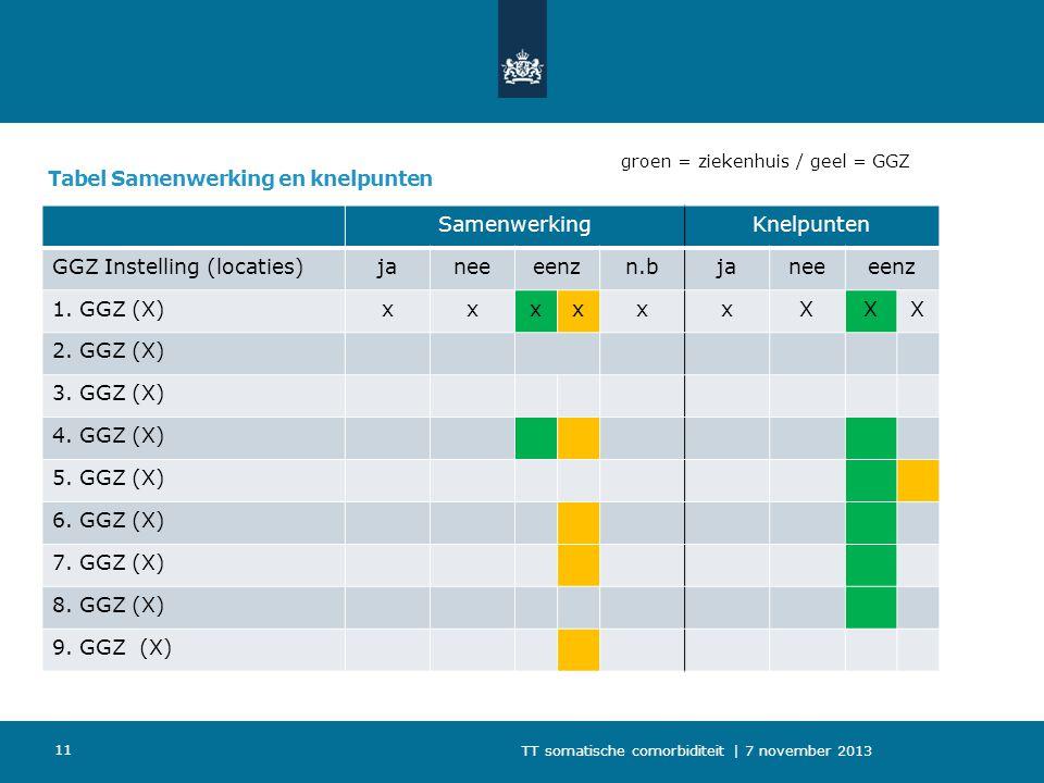 Tabel Samenwerking en knelpunten