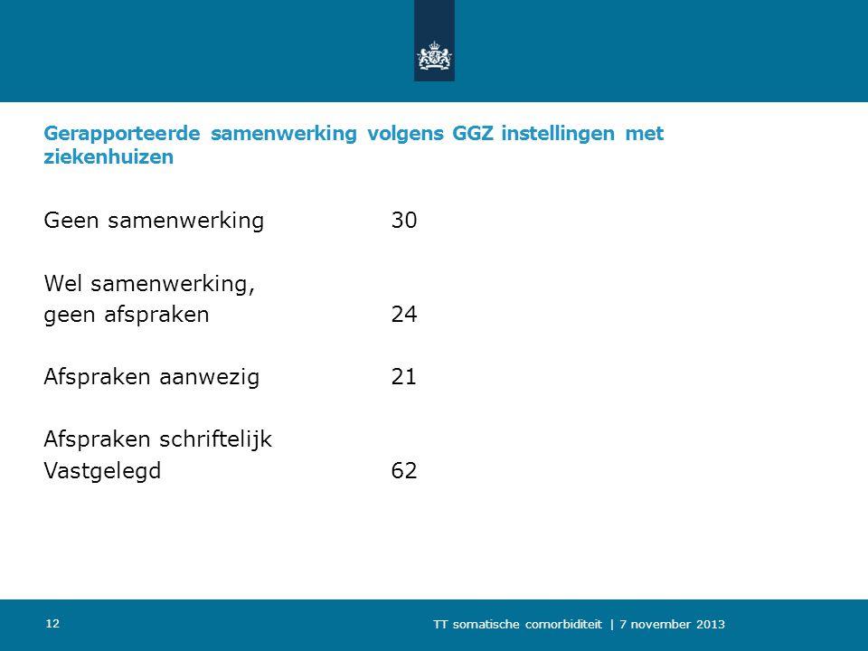 Gerapporteerde samenwerking volgens GGZ instellingen met ziekenhuizen