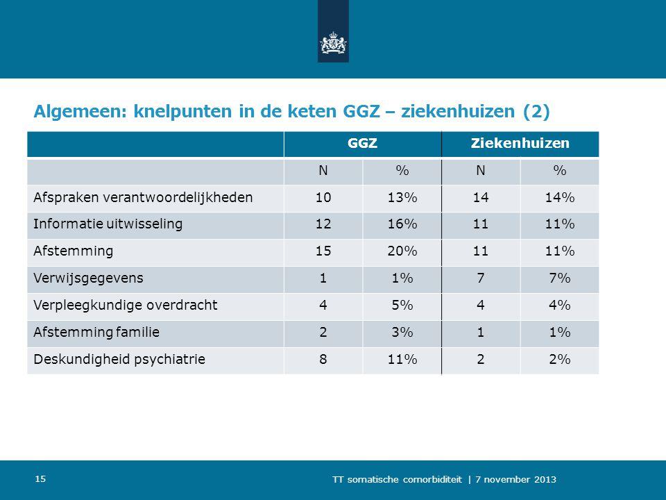 Algemeen: knelpunten in de keten GGZ – ziekenhuizen (2)