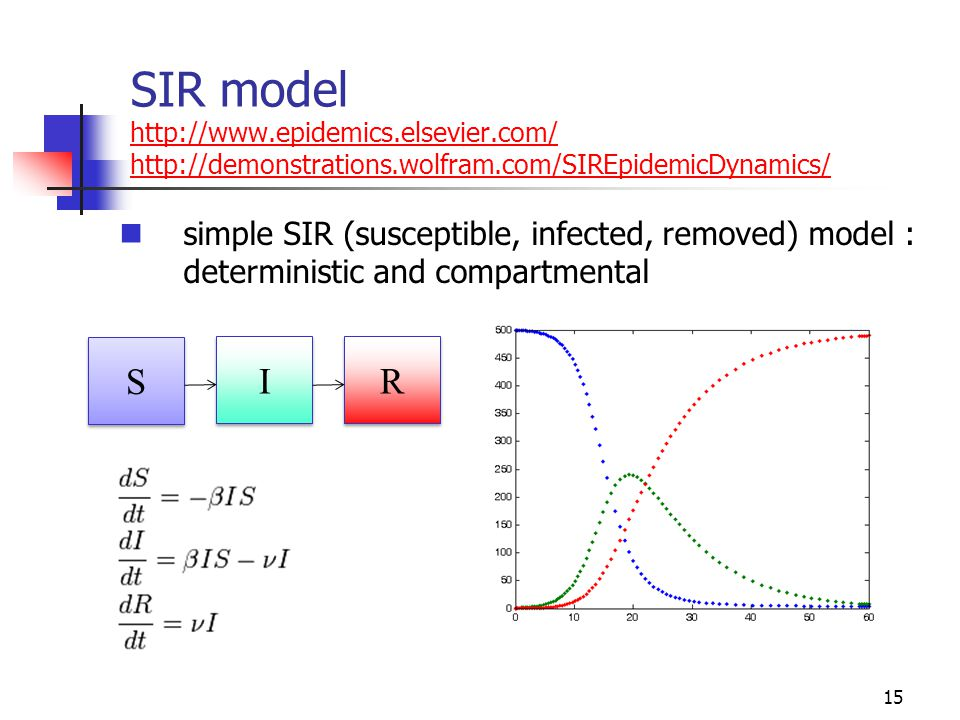 SIR model http://www. epidemics. elsevier. com/ http://demonstrations