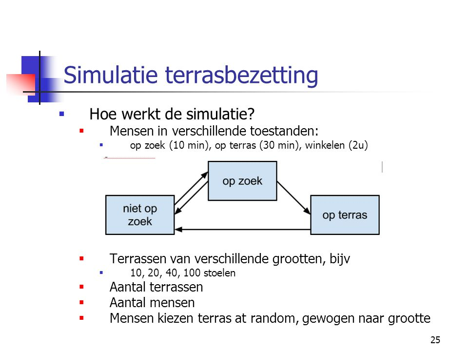 Simulatie terrasbezetting