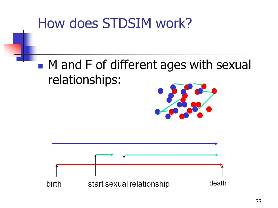 How does STDSIM work M and F of different ages with sexual relationships: birth. start sexual relationship.