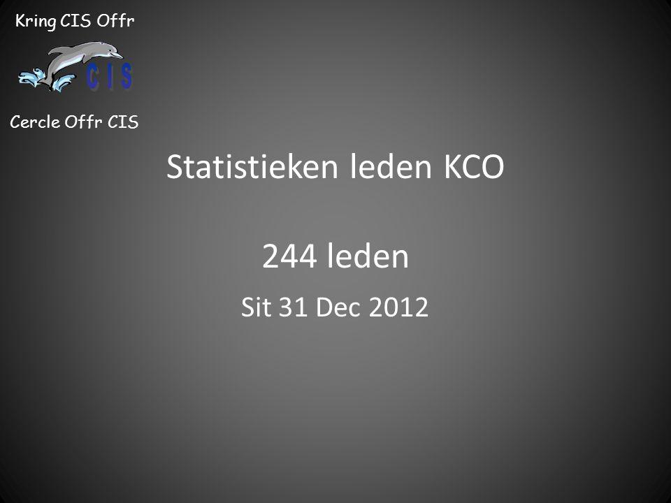 Statistieken leden KCO 244 leden