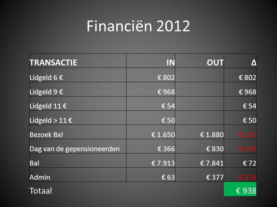Financiën 2012 TRANSACTIE IN OUT ∆ Totaal € 938 Lidgeld 6 € € 802