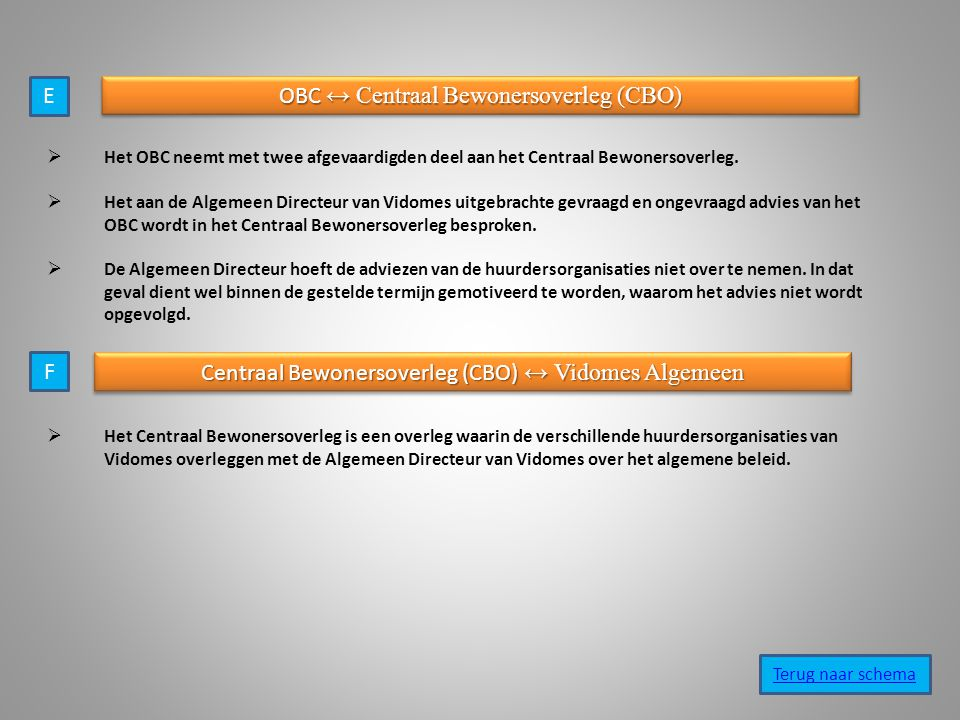 OBC ↔ Centraal Bewonersoverleg (CBO)