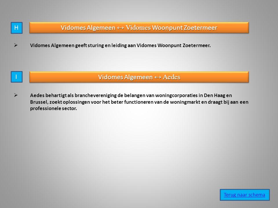 Vidomes Algemeen ↔ Vidomes Woonpunt Zoetermeer