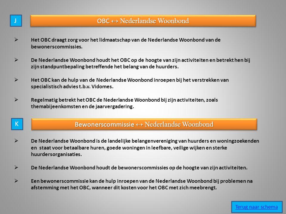 OBC ↔ Nederlandse Woonbond
