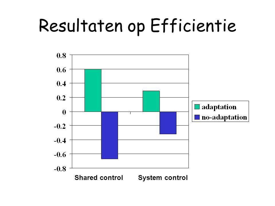 Resultaten op Efficientie