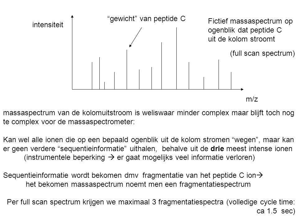 gewicht van peptide C
