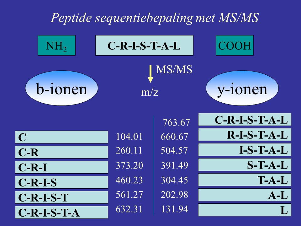b-ionen y-ionen Peptide sequentiebepaling met MS/MS NH2 C-R-I-S-T-A-L