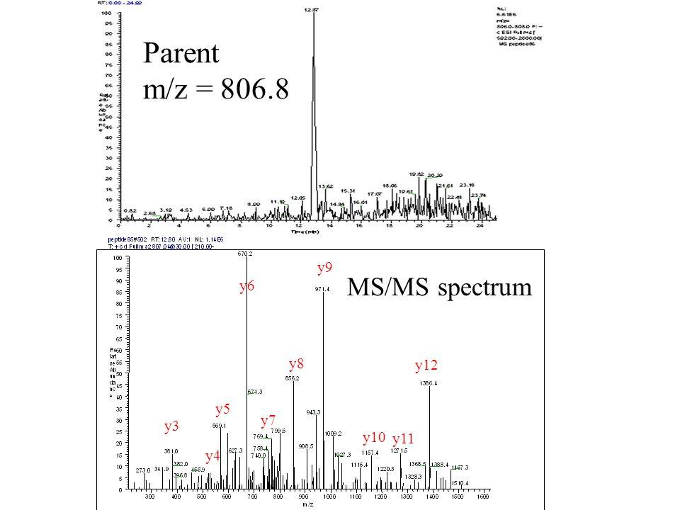 Parent m/z = 806.8 y9 MS/MS spectrum y6 y8 y12 y5 y7 y3 y10 y11 y4