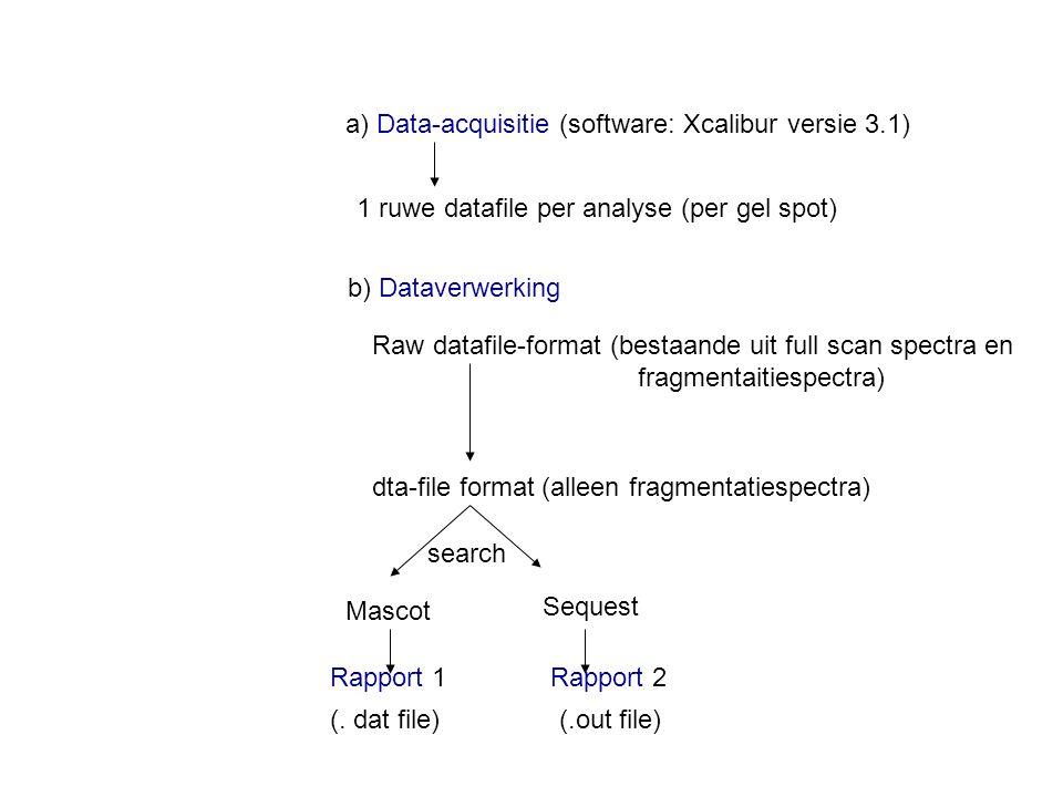 a) Data-acquisitie (software: Xcalibur versie 3.1)