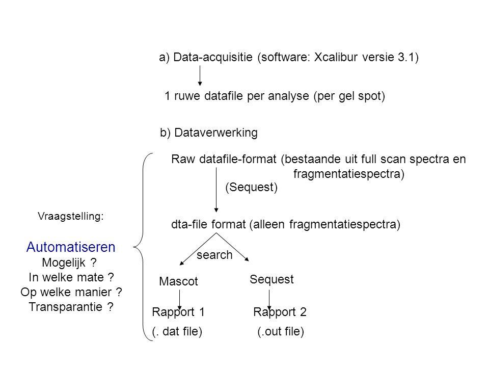 Automatiseren a) Data-acquisitie (software: Xcalibur versie 3.1)