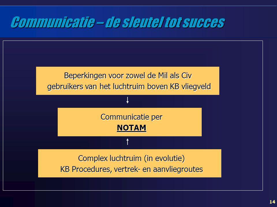 Communicatie – de sleutel tot succes
