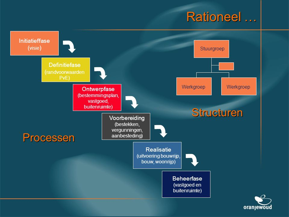 Rationeel … Structuren Processen Initiatieffase (visie)