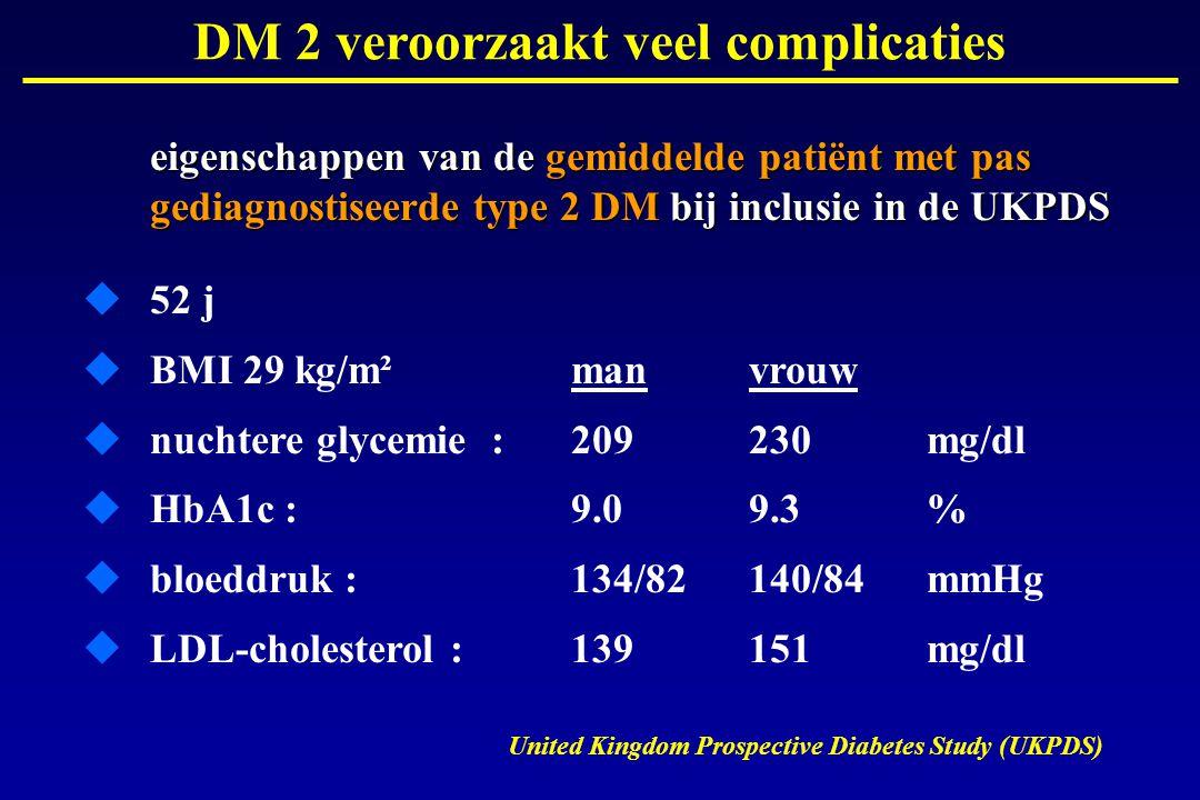 DM 2 veroorzaakt veel complicaties