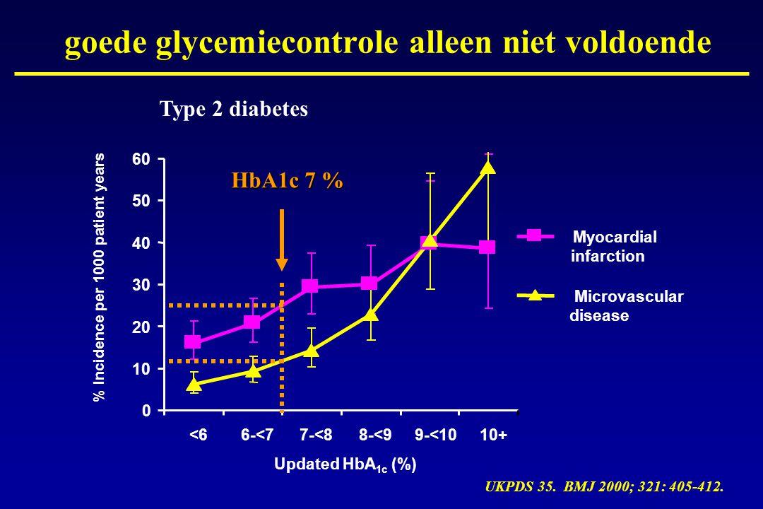 goede glycemiecontrole alleen niet voldoende