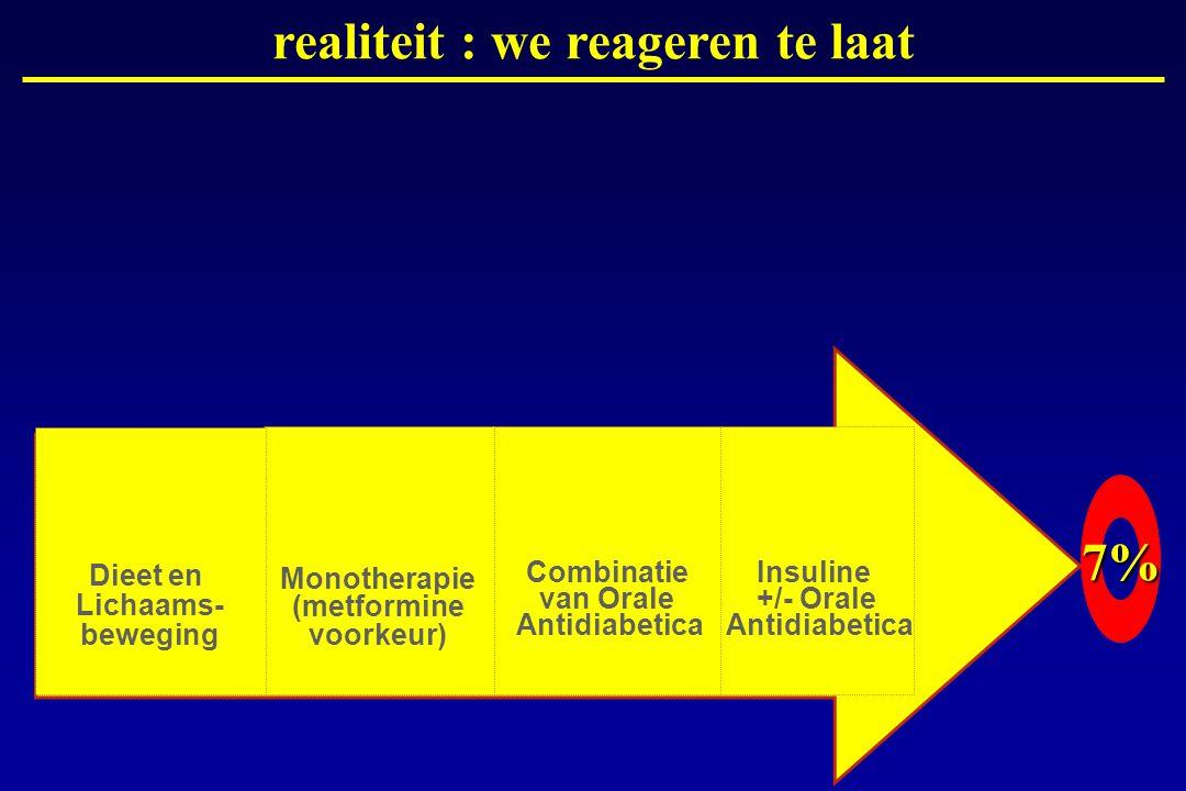 realiteit : we reageren te laat 7%