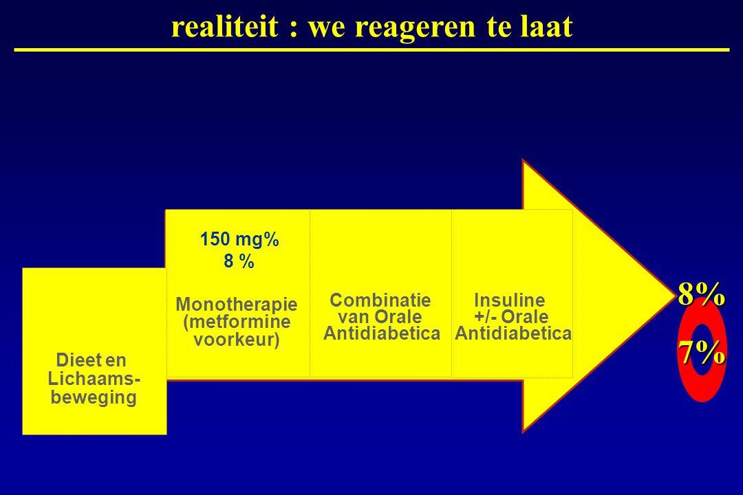 realiteit : we reageren te laat 8% 7%