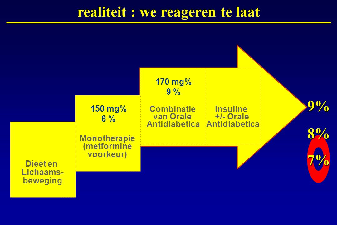 realiteit : we reageren te laat 9% 8% 7%