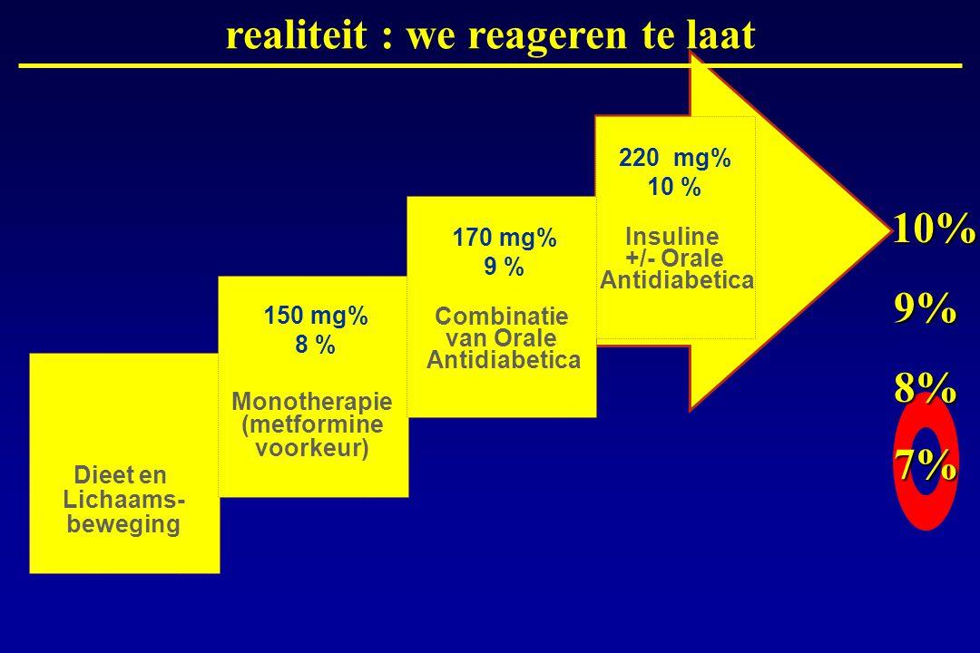 realiteit : we reageren te laat 10% 9% 8% 7%