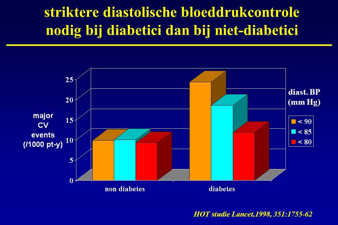 striktere diastolische bloeddrukcontrole nodig bij diabetici dan bij niet-diabetici