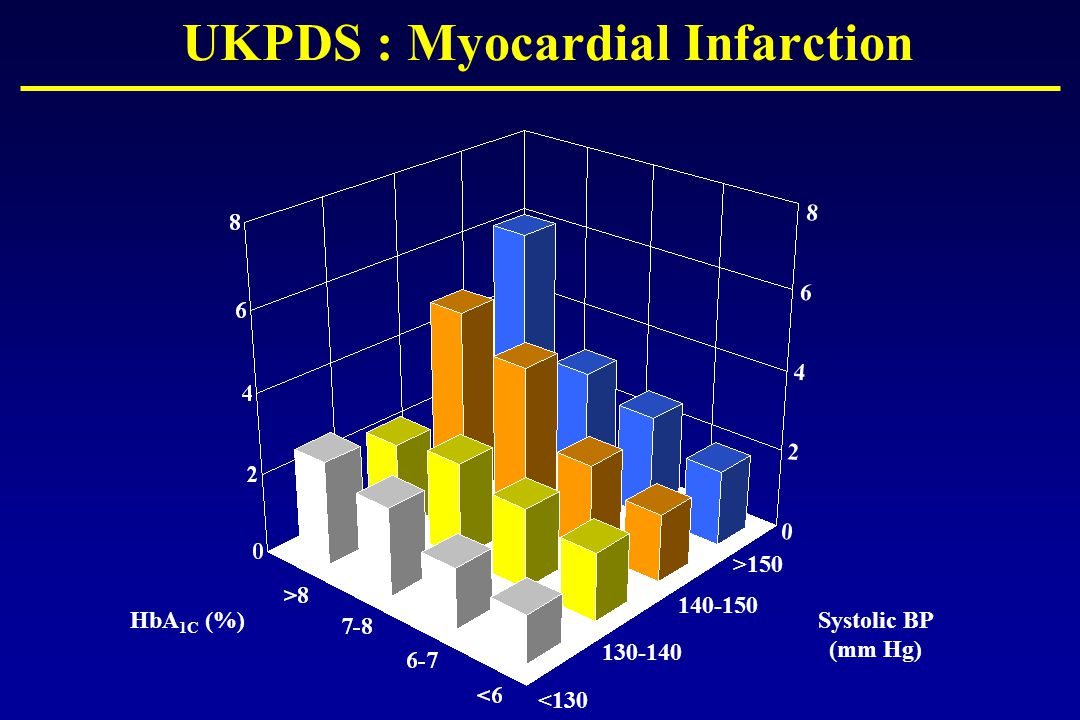 UKPDS : Myocardial Infarction