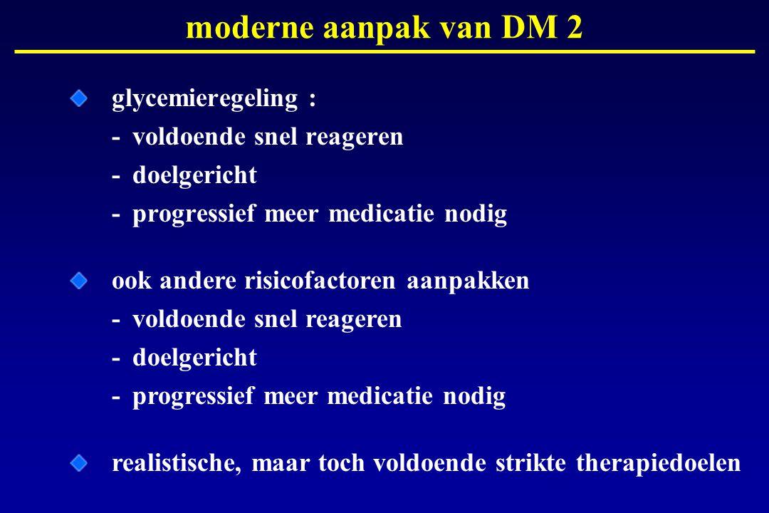moderne aanpak van DM 2 glycemieregeling : - voldoende snel reageren - doelgericht - progressief meer medicatie nodig.