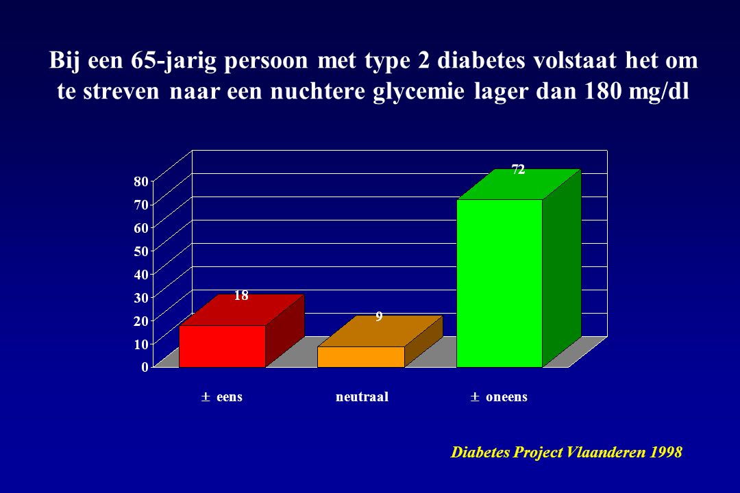 Bij een 65-jarig persoon met type 2 diabetes volstaat het om te streven naar een nuchtere glycemie lager dan 180 mg/dl